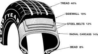 Car Tire Components