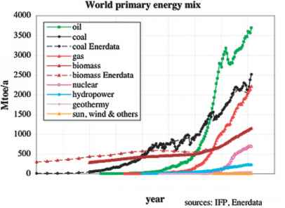 Energy Consumption Pattern World