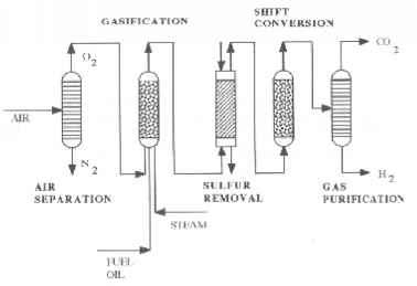 Steam Reforming Flow Sheet Study