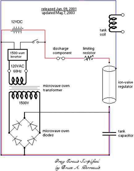 important safety considerations free energy experiments