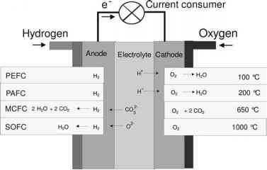 Waste Electrical Energy
