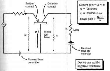 Point Contact Transistor