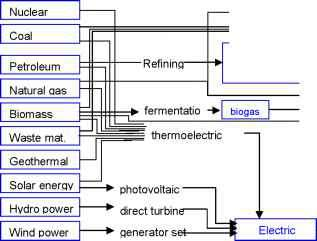 Methanol Production Energy Sources