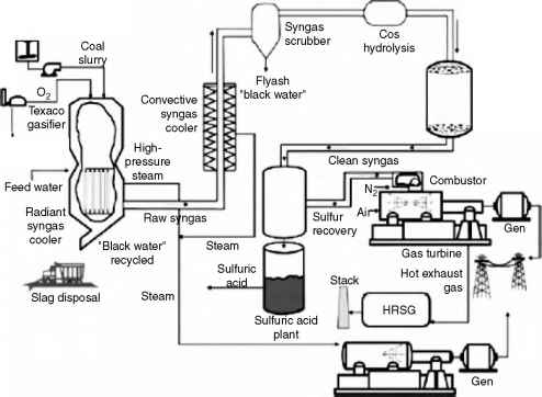 Biogas Gasifier For Steam Turbine