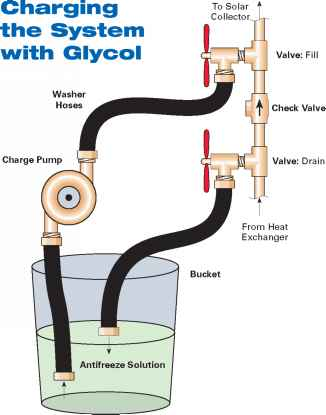 Image Boiler With Attached Hoses