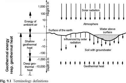 Shallow Deep Geothermal