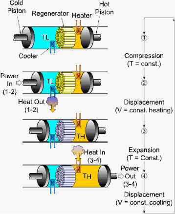 Solar Linear Stirling Engines