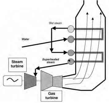 Heat Recovery Steam Vertical