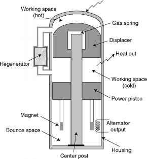 Free Piston Stirling Generator