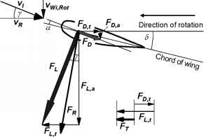 Lift And Circumferential Force Airfoils