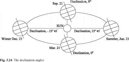 Earth Orbit And Declination