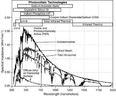 Air Mass Solar Spectrum