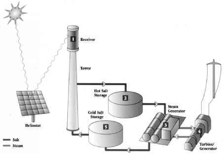 Molten Salt Power Tower System Schematic