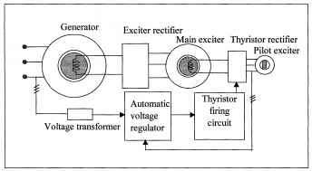 Excitation System Power Station