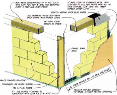 Straw Bale Construction Details - Straw Bale Construction