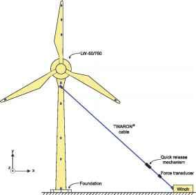 Wind Turbine Schematic