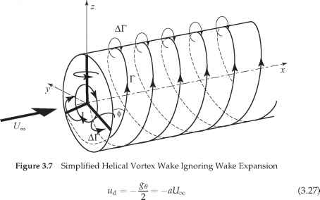 Blade Momentum Theory With Wake