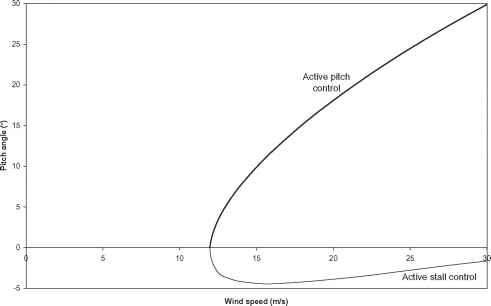 Pitch And Stall Power Curve