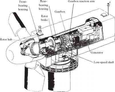 Low Speed Shaft Gearbox