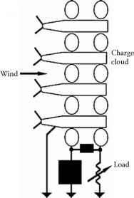 Rotating Cylinder Electrode Photos